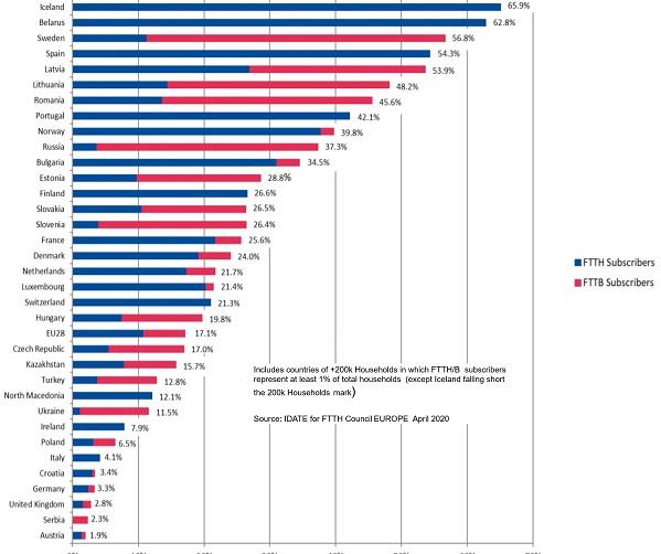 household penetration Eu broadband