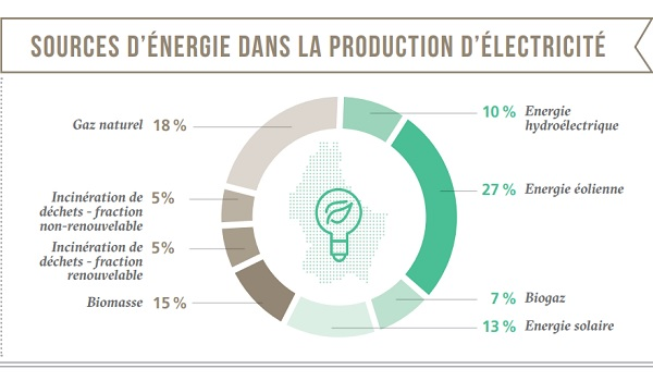 Renewable Energy Responsible for 77% of Electricity ...