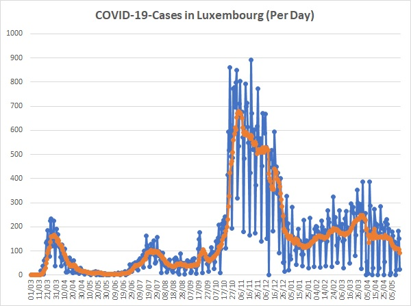 23 New Infections, 0 Deaths, 29 in Intensive Care on Friday; Daily Average Drops Below 100