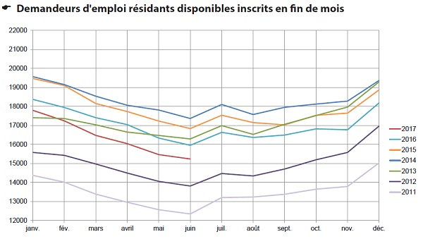 unemployment graph 20170630 600